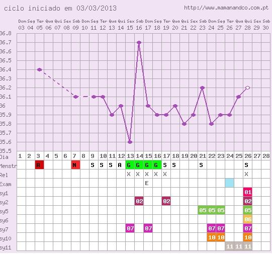 grafici temperatura basale da
