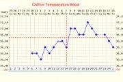 Gráfico de temperatura basal
